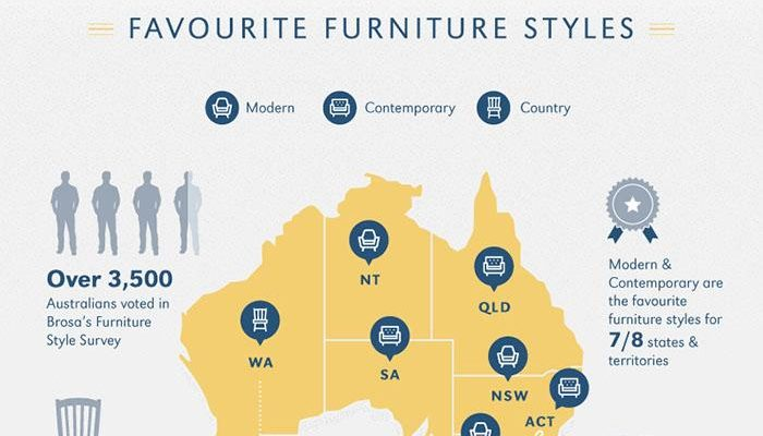 Australia's Favourite Furniture Styles: Our Survey Reveals All