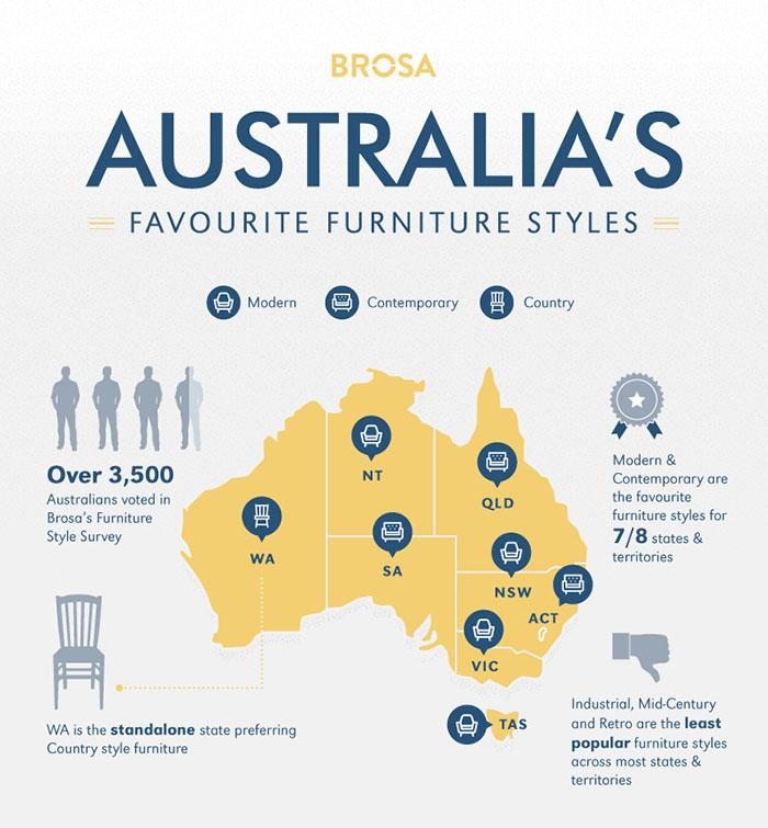 Australia S Favourite Furniture Styles, What Is The Most Popular Furniture Style